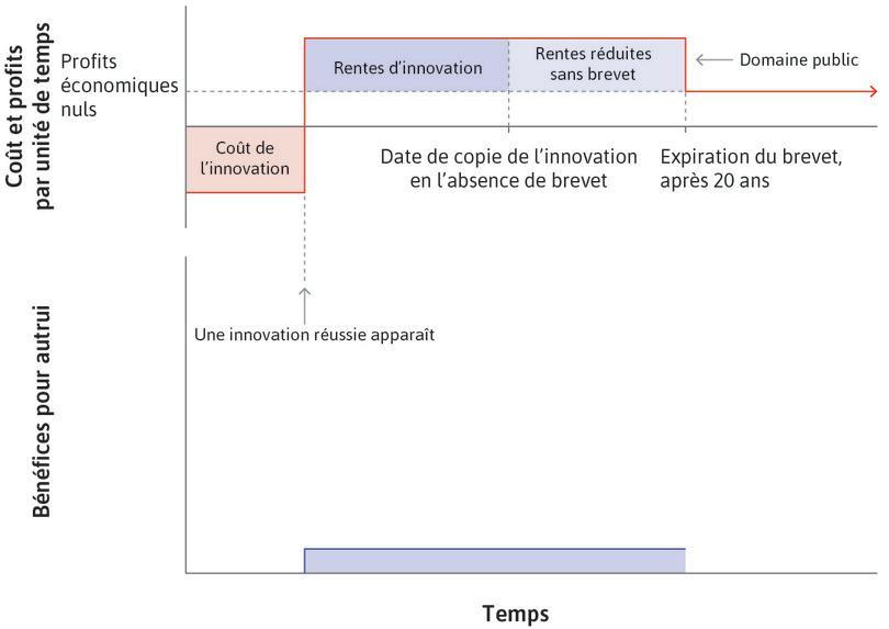 Bénéfices pour les autres dans l'économie : Le graphique inférieur montre les bénéfices tirés de l'innovation. Si l'innovation n'existait pas, personne n'en bénéficierait.