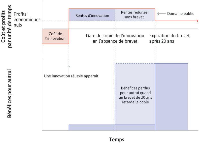 Coûts et rentes associés à l'innovation pour l'inventeur et les autres.