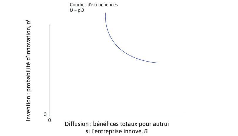 Courbe d'iso-bénéfices : La courbe descendante est une courbe d'indifférence appelée courbe d'iso-bénéfices. Le long de la courbe, les bénéfices totaux tirés d'une innovation sont constants et égaux à pIB.