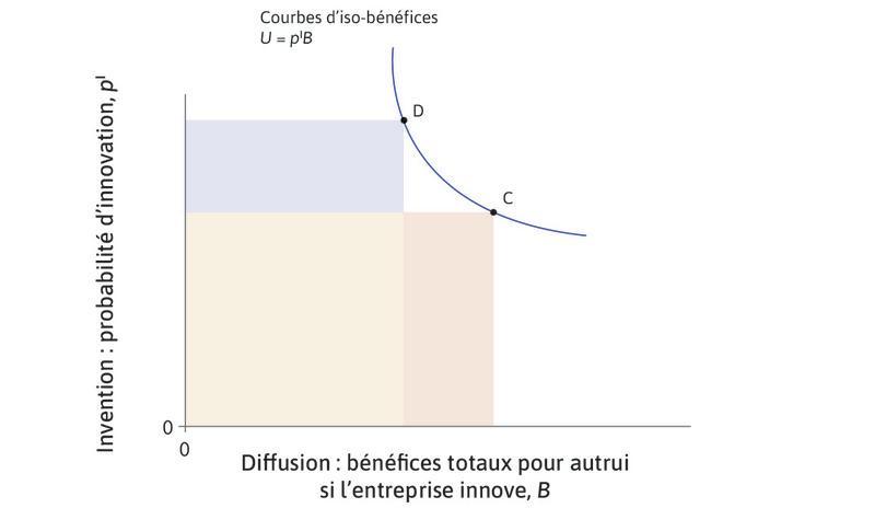 Rectangles touchant la courbe : Tout rectangle dont l'un des sommets est sur la courbe a la même surface qu'un autre. Ceci est illustré par les points C et D.