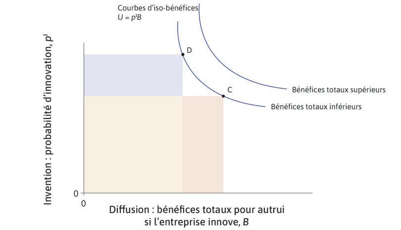 Courbes d'iso-bénéfices: compromis entre les bénéfices de l'invention et ceux de la diffusion.