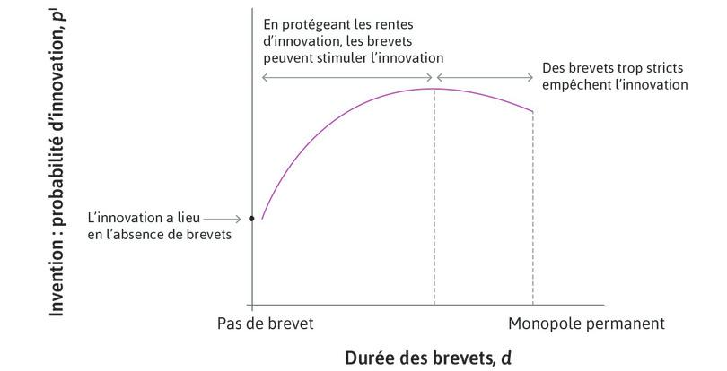Durée de brevet et probabilité d'innovation