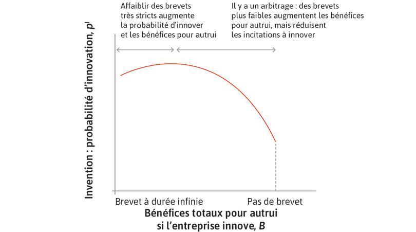 Ensemble des possibles: probabilité d'innovation et bénéfices pour le reste de l'économie