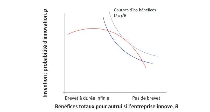 Maximiser les bénéfices espérés pour la société : En combinant l'ensemble des possibles avec les courbes d'iso-bénéfices, nous pouvons déterminer la durée d'un brevet qui maximiserait les bénéfices espérés pour la société.