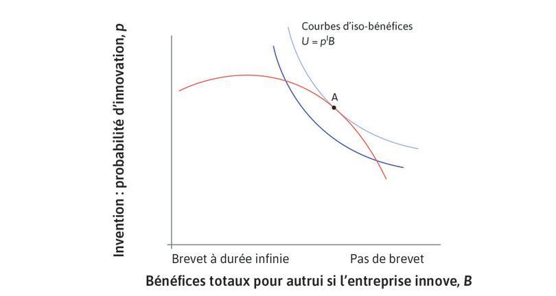 Niveau le plus élevé possible des bénéfices totaux : Il est situé au point de tangence A entre l'ensemble des possibles et la courbe d'iso-bénéfices la plus élevée.