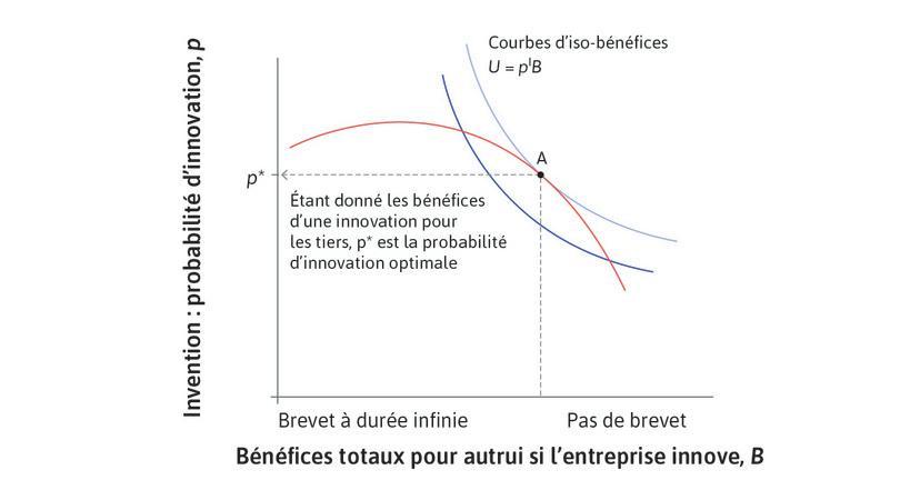 Probabilité d'innover optimale : Pour la société dans son ensemble, la probabilité d'innovation optimale est p*.