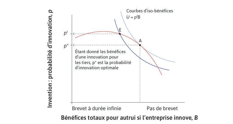 Probabilité d'innovation optimale pour la société.