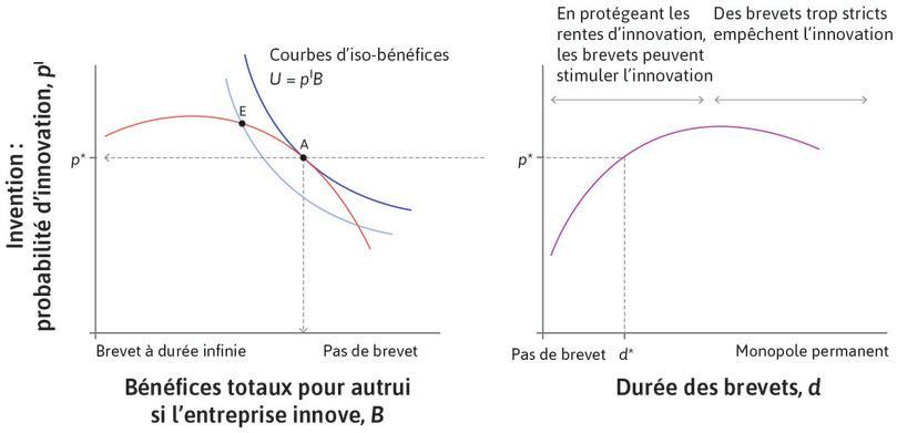 Durée optimale des brevets : Si nous connaissons p*, nous pouvons utiliser la Figure21.15 (reproduite ici à droite) pour déterminer la durée optimale des brevets d*.