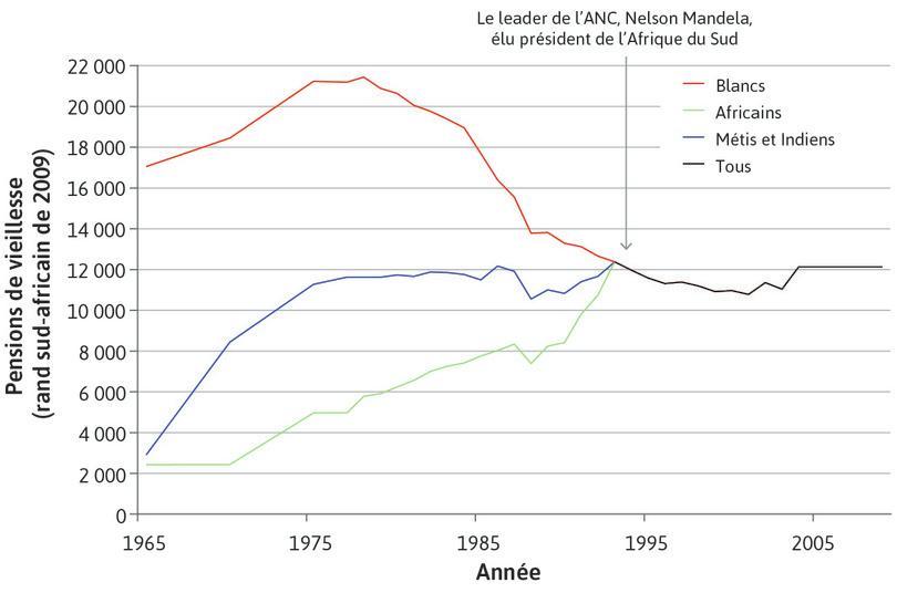 L'apartheid et son démantèlement : la valeur des pensions de vieillesse sud-africaines