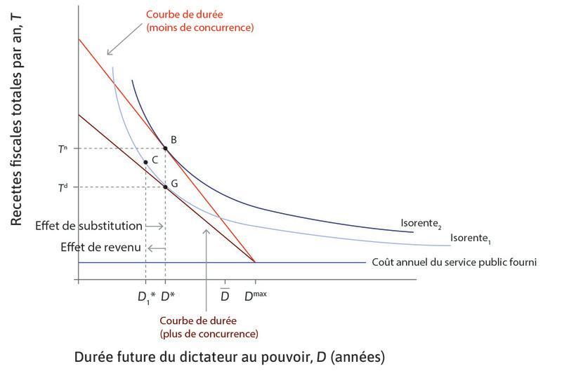 Les effets de revenu et de substitution d'une hausse de la concurrence politique.