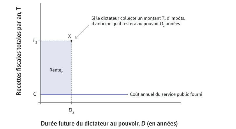 Impôt plus élevé : Si le dictateur perçoit un impôt T2, il anticipe de rester au pouvoir pendant D2 ans. Sa rente politique totale est (T2 − C)D2, où C correspond au coût des services publics offerts.