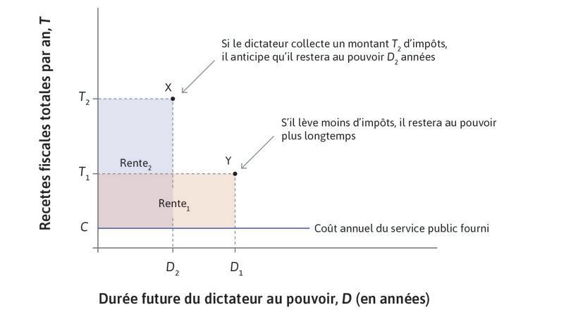 Le dictateur, se projetant dans le futur, considère la rente politique totale qu'il obtiendra avec deux niveaux différents d'imposition annuelle.