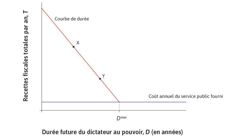 La courbe de durée : le dictateur fixe l'impôt, étant donné le coût des services publics