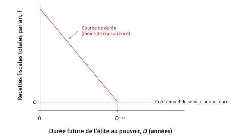 Une dictature : Dans une dictature, la courbe de durée est pentue.