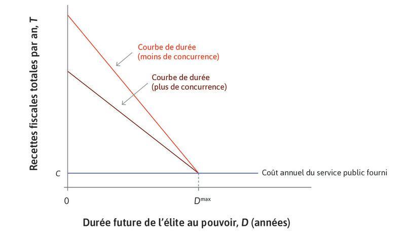 Une courbe plus plate : La courbe de durée plus concurrentielle (plus sombre) est plus plate.