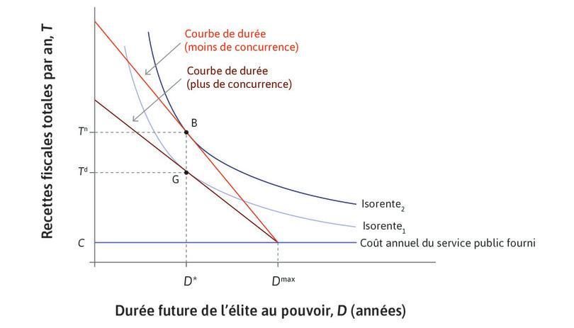 Choix du niveau d'imposition dans des contextes plus et moins concurrentiels