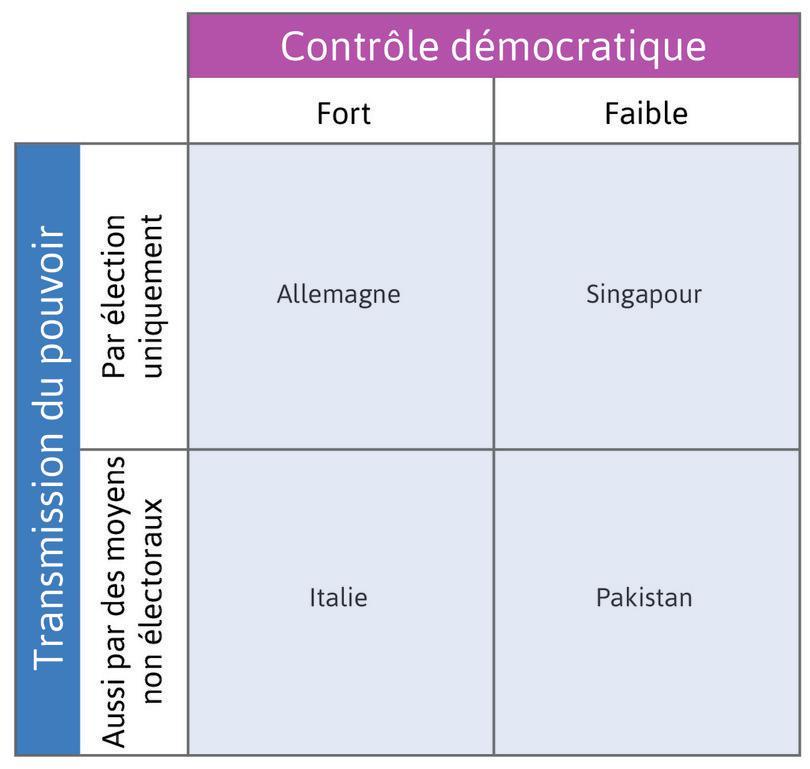 Responsabilité démocratique et transferts du pouvoir