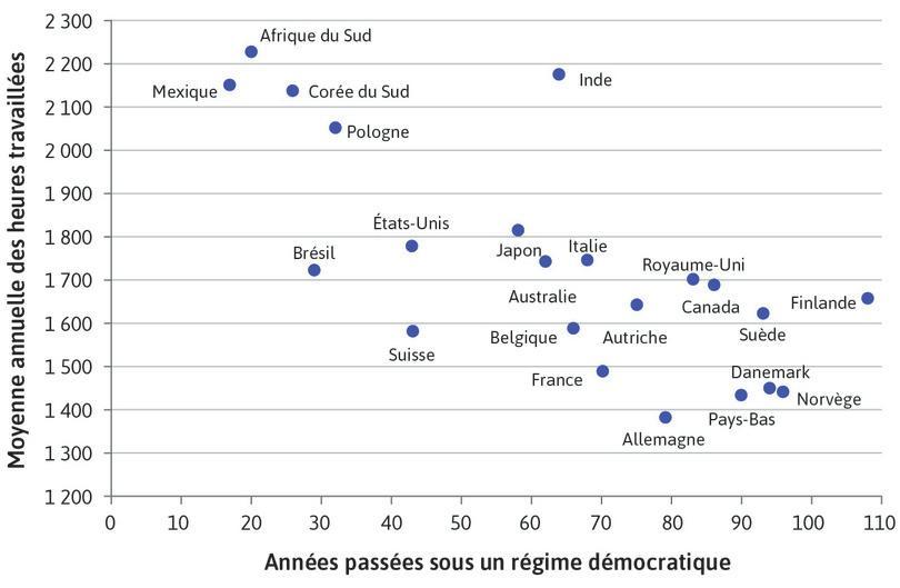 Durée de la démocratie et temps de travail (2014)