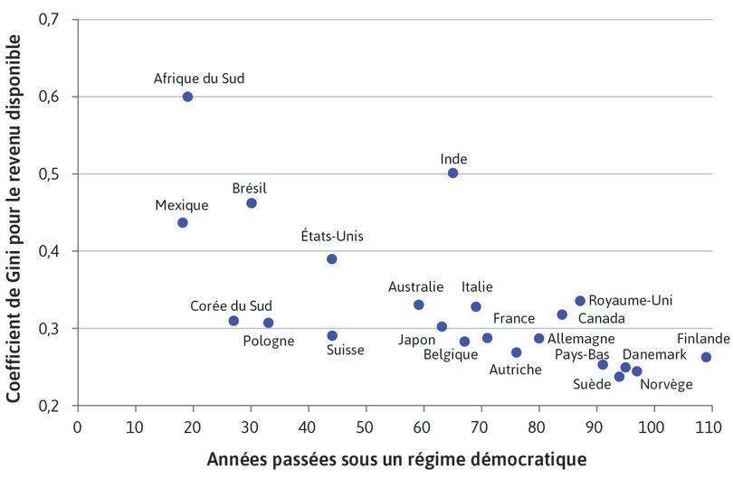 Durée de la démocratie et inégalités en termes de revenu disponible (2015)