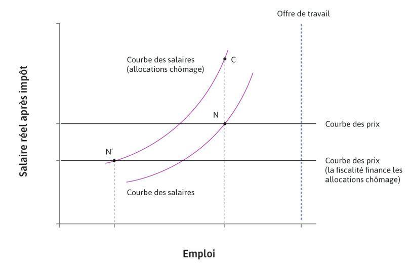 Introduction d'une allocation chômage : effets de court et long terme.
