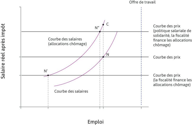 Combiner la mise en place d'allocations chômage à une politique salariale de solidarité