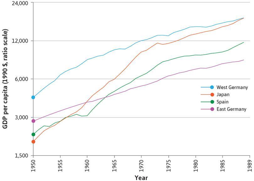 West German GDP grew faster than East German GDP between 1950–89.