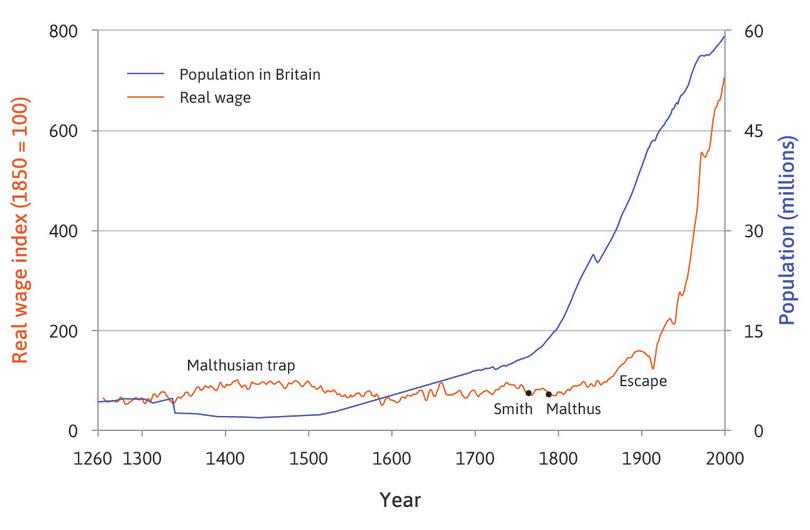 Real wages over seven centuries: Wages of craftsmen (skilled workers) in London (1264–2001), and the population of Britain.