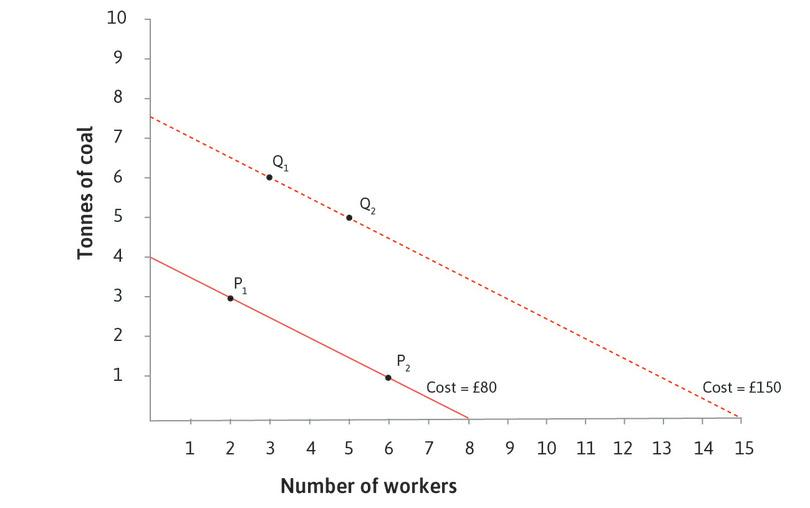 A higher isocost line : At point Q1 (3 workers, 6 tonnes of coal) the total cost is £150. To find the £150 isocost line, look for another point costing £150: if 2 more workers are employed, the input of coal should be reduced by 1 tonne to keep the cost at £150. This is point Q2.