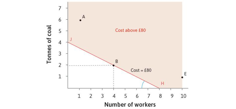 The cost of using different technologies to produce 100 metres of cloth: Low relative cost of labour.