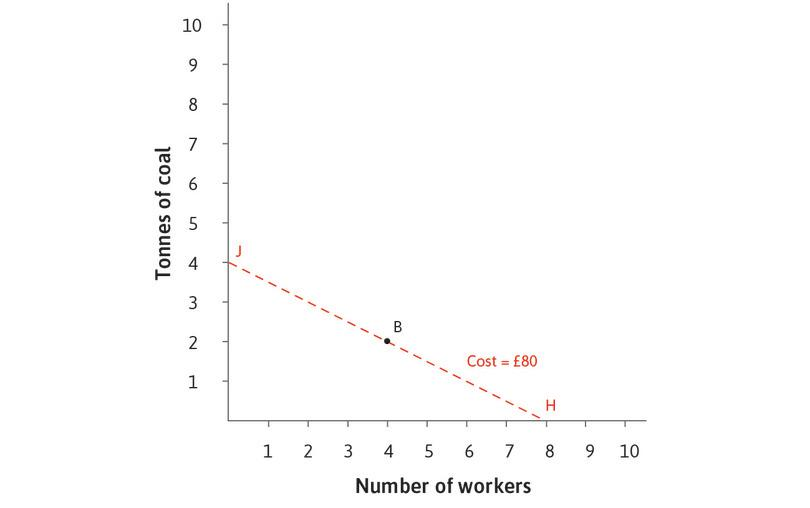At the original relative price, B is the lower cost technology : When the wage is £10 and the price of coal is relatively high at £20, the cost of producing 100 metres of cloth using technology B is £80: choosing the B-technology puts the firm on the HJ isocost curve.