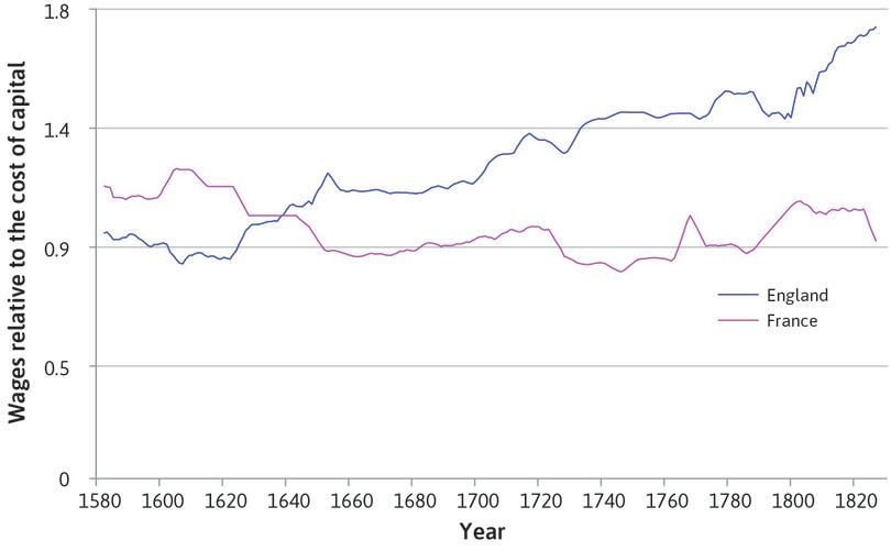 Wages relative to the cost of capital goods (late sixteenth to the early nineteenth century).