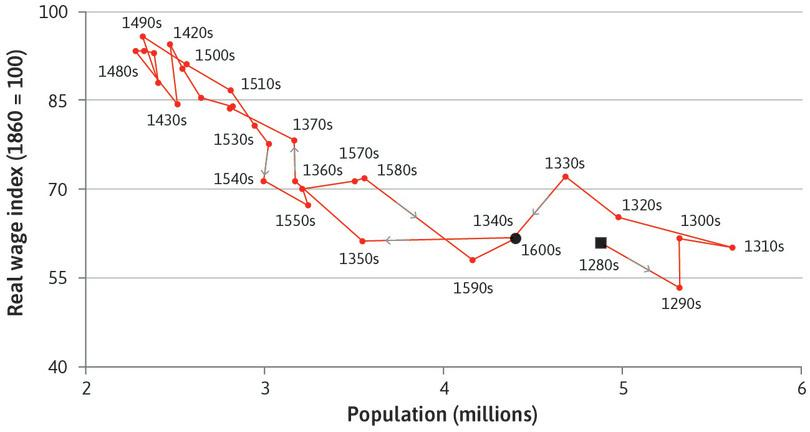 The Malthusian trap: Wages and population (1280s–1600s).