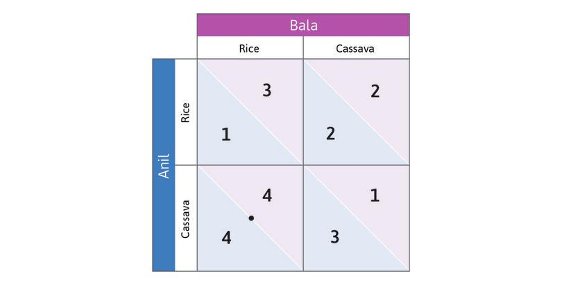 Anil's best response if Bala grows rice : If Bala chooses Rice, Anil's best response is to choose Cassava—that gives him 4, rather than 1. Place a dot in the bottom left-hand cell. A dot in a cell means that this is the row player's best response.