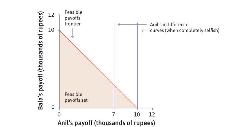 Indifference curves when Anil is self-interested : If Anil does not care at all about what Bala gets, his indifference curves are straight vertical lines. He is indifferent to whether Bala gets a lot or nothing. He prefers curves further to the right, since he gets more money.