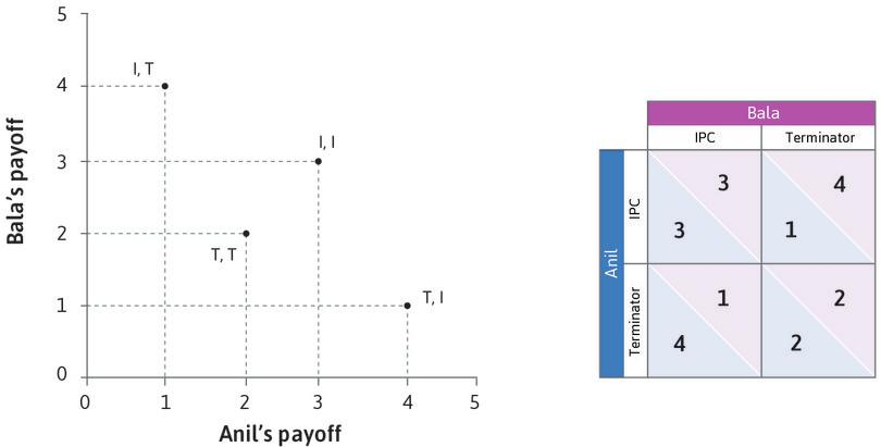 Anil and Bala's payoffs : The two axes in the figure represent Anil and Bala's payoffs. The four points are the feasible outcomes associated to the strategies.