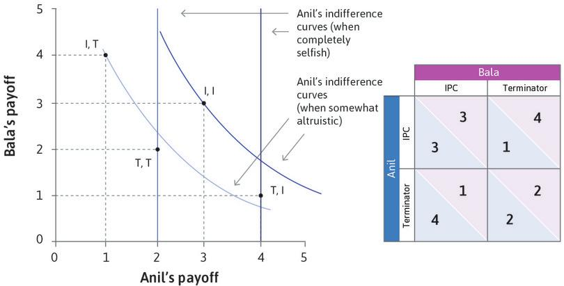 Anil and Bala's payoffs : Anil's decision to use IPC (I) or Terminator (T) as his crop management strategy depends on whether he is completely selfish or somewhat altruistic.