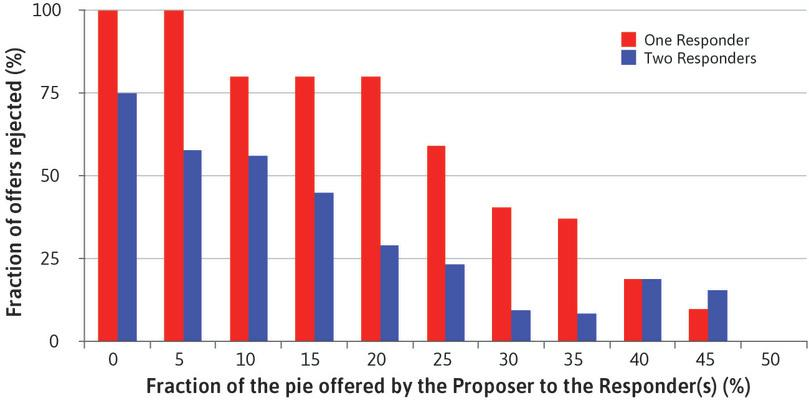 Fraction of offers rejected in the ultimatum game, according to offer size and the number of Responders. : Fraction of offers rejected in the ultimatum game, according to offer size and the number of Responders.
