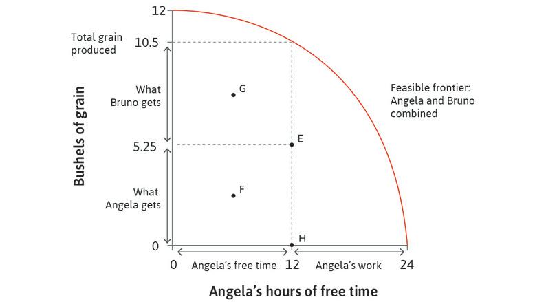 Feasible outcomes of the interaction between Angela and Bruno. : Feasible outcomes of the interaction between Angela and Bruno.