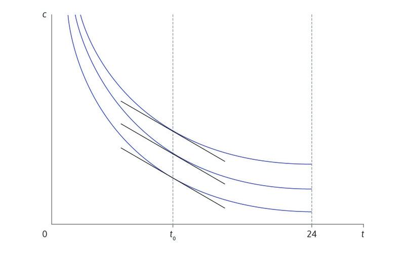 vertical indifference curve