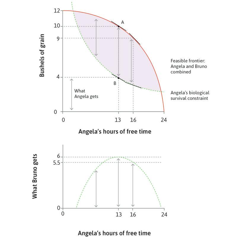 Coercion: The maximum technically feasible transfer from Angela to Bruno. : Coercion: The maximum technically feasible transfer from Angela to Bruno.