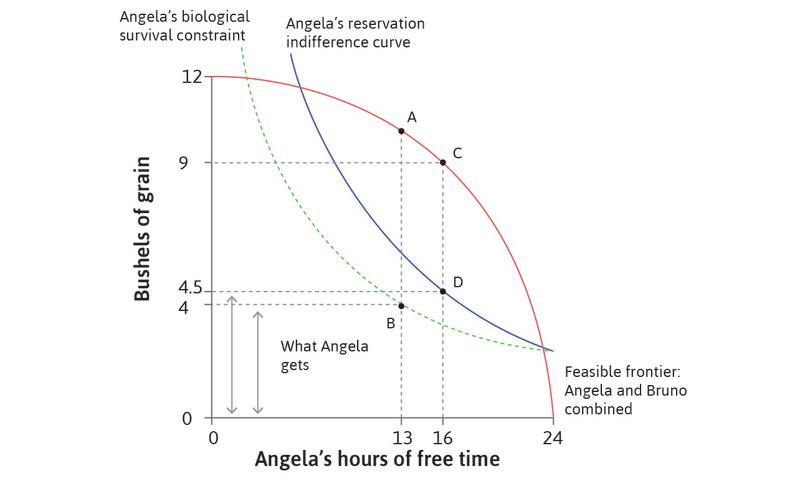 When Angela can say no : With voluntary exchange, allocation B is not available. The best that Bruno can do is allocation D, where Angela works for 8 hours, giving him grain equal to CD.