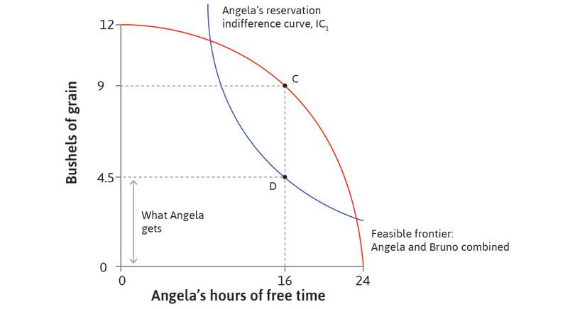 What Angela receives before legislation : Angela gets 4.5 bushels of grain: she is just indifferent between working for 8 hours and her reservation option.