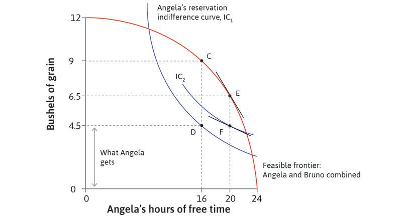 The effect of an increase in Angela's bargaining power through legislation. : The effect of an increase in Angela's bargaining power through legislation.