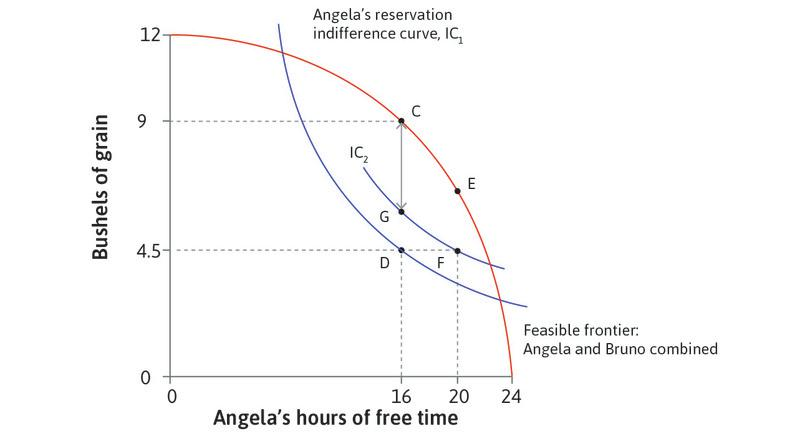 Angela could also do better than F : Compared to F, she would prefer any allocation on the Pareto efficiency curve between C and G.