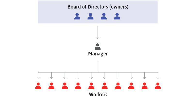 Managers assign workers : Each manager assigns workers to the tasks required for these decisions to be implemented, and attempts to ensure that the assignments are carried out.