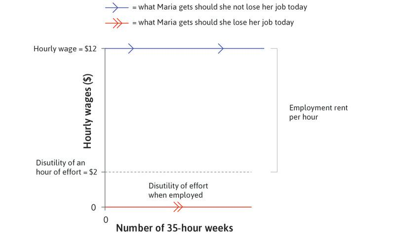 If Maria loses her job : If instead Maria were to lose her job at time 0, she would no longer receive her wages. This unfortunate state would persist as long as she remains unemployed, indicated by the horizontal line at the bottom of the figure.