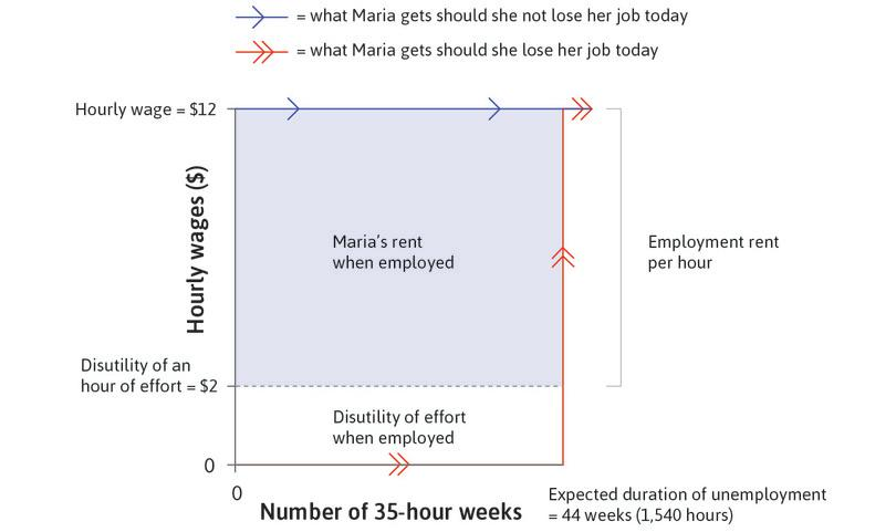 Maria's employment rent : The shaded area is her total cost of job loss from the spell of unemployment, that is, her employment rent.