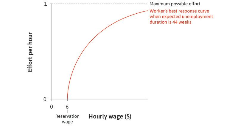 The worker's best response : The upward-sloping curve shows how much effort she puts in for each value of the hourly wage on the horizontal axis.