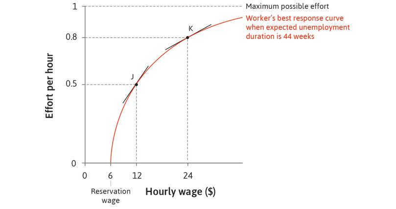Diminishing marginal returns: At higher levels of wages, however, increases in wages have a smaller effect on effort.