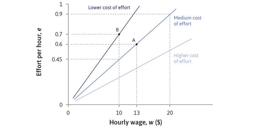 Some lines are better for the employer than others: A steeper line means lower cost of effort and hence higher profits for the employer. On the steepest isocost line he gets 0.7 units of effort for a wage of $10 (at B) so the cost of effort is $10/0.7 = $14.29 per unit. On the middle line he only gets 0.45 units of effort at this wage, so the cost of effort is $22.22, and profits are lower.